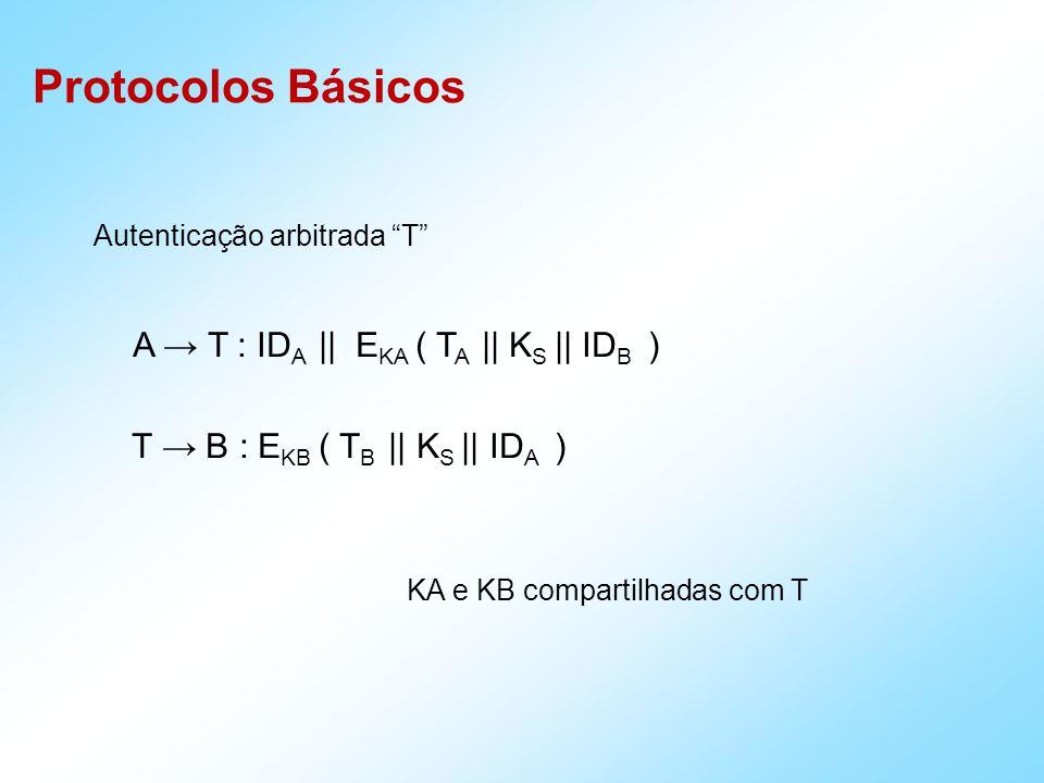 Protocolos Básicos Autenticação arbitrada T A T : ID A || E KA ( T A || K S || ID B ) T B : E KB ( T B || K S || ID A ) KA e KB compartilhadas com T