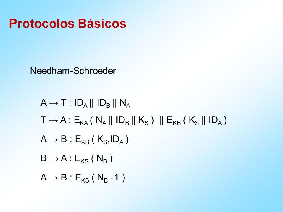 Protocolos Básicos Needham-Schroeder A T : ID A || ID B || N A T A : E KA ( N A || ID B || K S ) || E KB ( K S || ID A ) A B : E KB ( K S,ID A ) B A : E KS ( N B ) A B : E KS ( N B -1 )