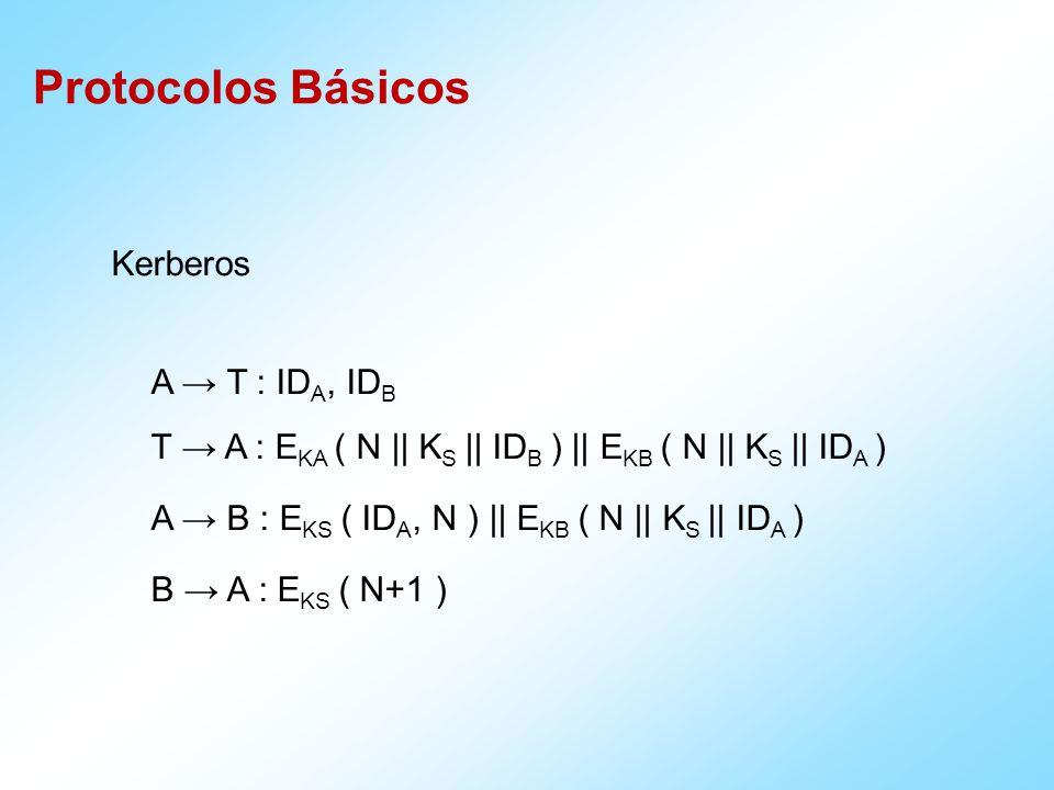 Protocolos Básicos Kerberos A T : ID A, ID B T A : E KA ( N || K S || ID B ) || E KB ( N || K S || ID A ) A B : E KS ( ID A, N ) || E KB ( N || K S || ID A ) B A : E KS ( N+1 )