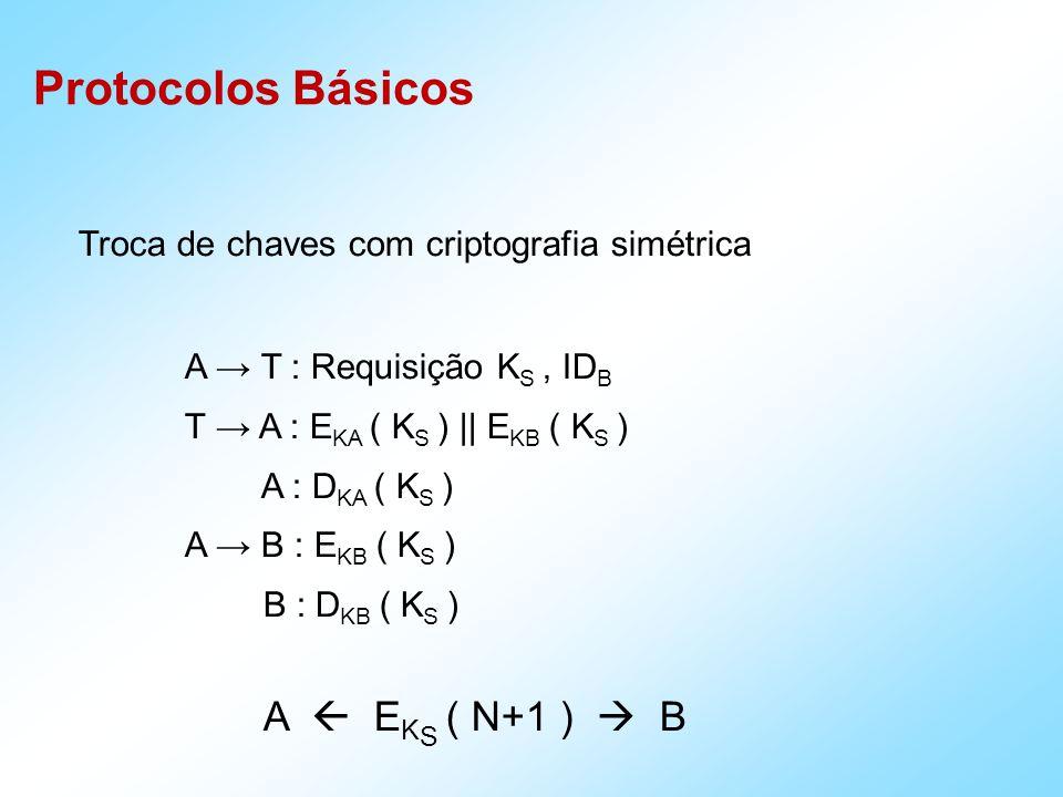 Protocolos Básicos Troca de chaves com criptografia simétrica A T : Requisição K S, ID B T A : E KA ( K S ) || E KB ( K S ) A : D KA ( K S ) A B : E KB ( K S ) B : D KB ( K S ) A E K S ( N+1 ) B
