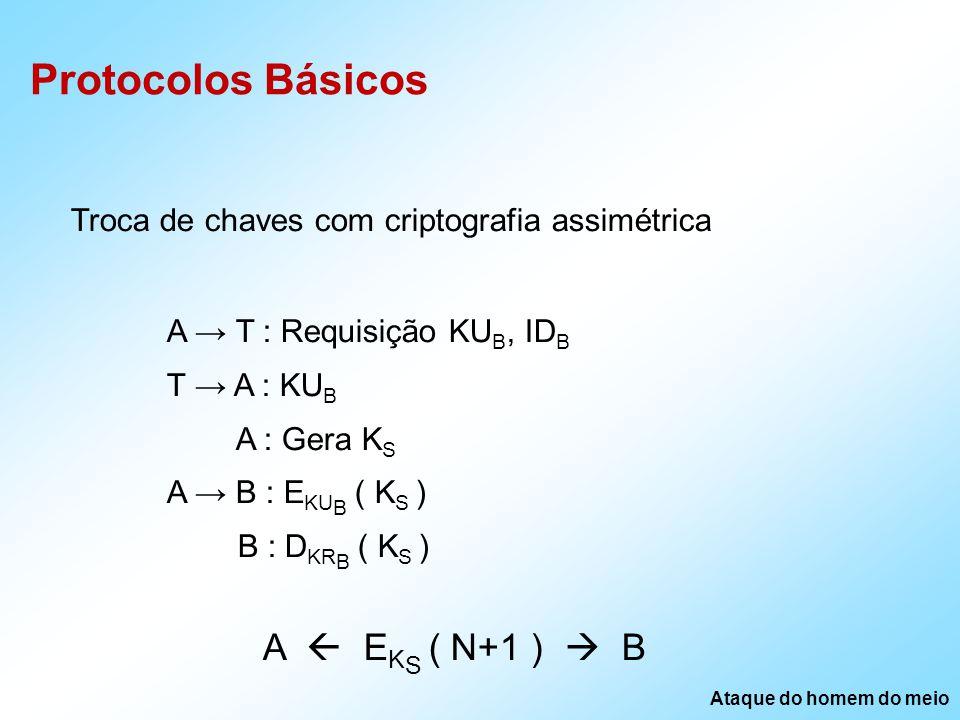 Protocolos Básicos Troca de chaves com criptografia assimétrica A T : Requisição KU B, ID B T A : KU B A : Gera K S A B : E KU B ( K S ) B : D KR B ( K S ) A E K S ( N+1 ) B Ataque do homem do meio