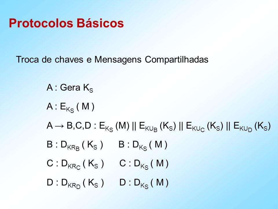 Protocolos Básicos Troca de chaves e Mensagens Compartilhadas A : Gera K S A : E K S ( M ) A B,C,D : E K S (M) || E KU B (K S ) || E KU C (K S ) || E KU D (K S ) B : D KR B ( K S ) B : D K S ( M ) C : D KR C ( K S ) C : D K S ( M ) D : D KR D ( K S ) D : D K S ( M )