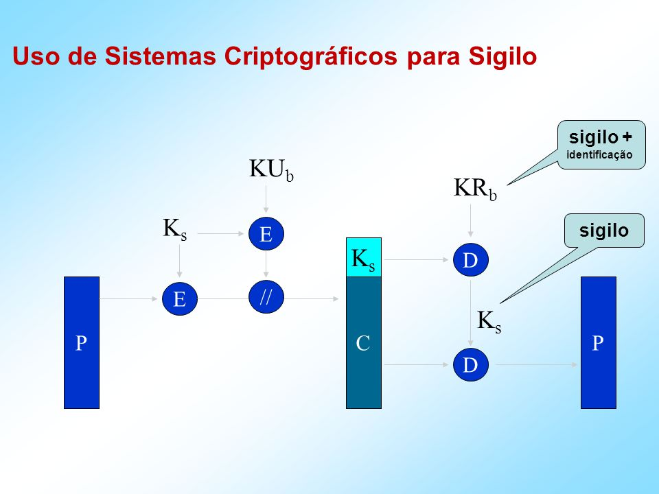 P E KsKs C D KsKs P Uso de Sistemas Criptográficos para Sigilo sigilo // KsKs D KR b E KU b sigilo + identificação