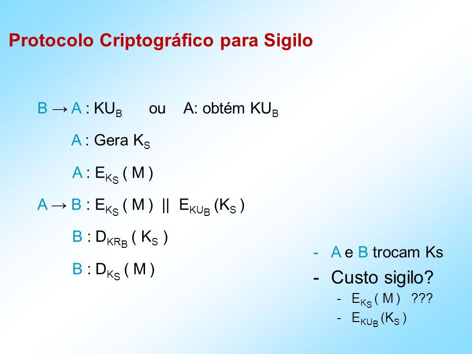B A : KU B ou A: obtém KU B A : Gera K S A : E K S ( M ) A B : E K S ( M ) || E KU B (K S ) B : D KR B ( K S ) B : D K S ( M ) Protocolo Criptográfico para Sigilo -A e B trocam Ks -Custo sigilo.