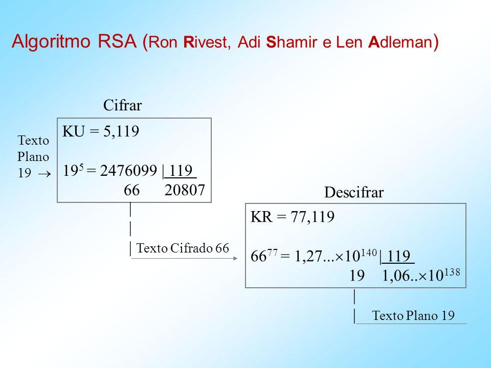 Algoritmo RSA ( Ron Rivest, Adi Shamir e Len Adleman ) KU = 5,119 19 5 = 2476099 | 119 66 20807 Texto Plano 19 Cifrar | | Texto Cifrado 66 KR = 77,119 66 77 = 1,27...
