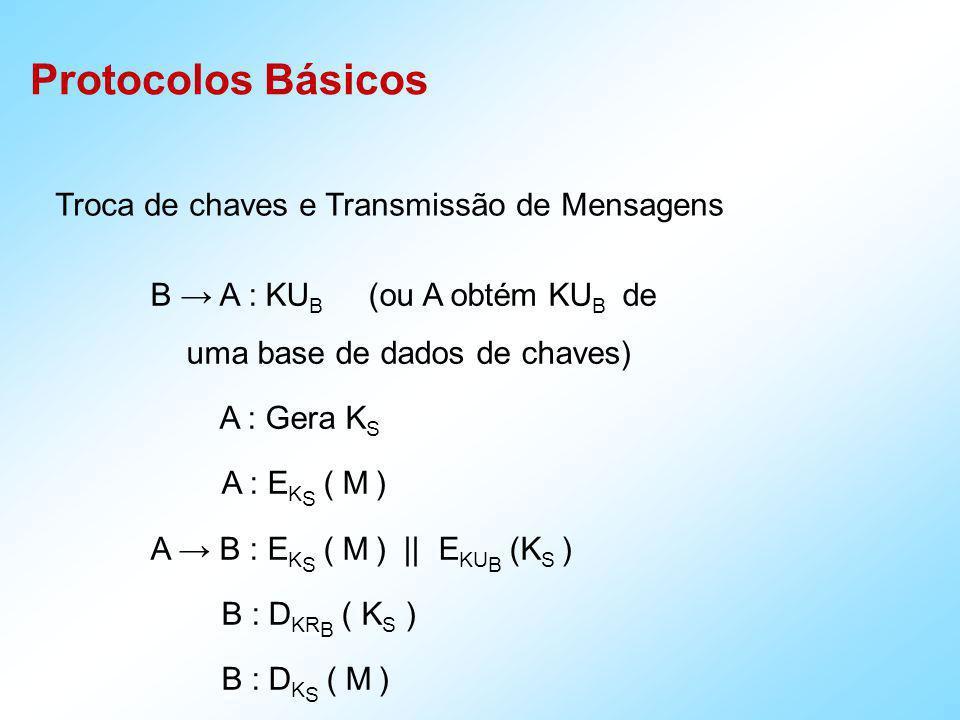 Protocolos Básicos Troca de chaves de sessão e Mensagens Compartilhadas A : Gera K S A : E K S ( M ) A B,C,D : E K S (M) || E KU B (K S ) || E KU C (K S ) || E KU D (K S ) B : D KR B ( K S ) B : D K S ( M ) C : D KR C ( K S ) C : D K S ( M ) D : D KR D ( K S ) D : D K S ( M )