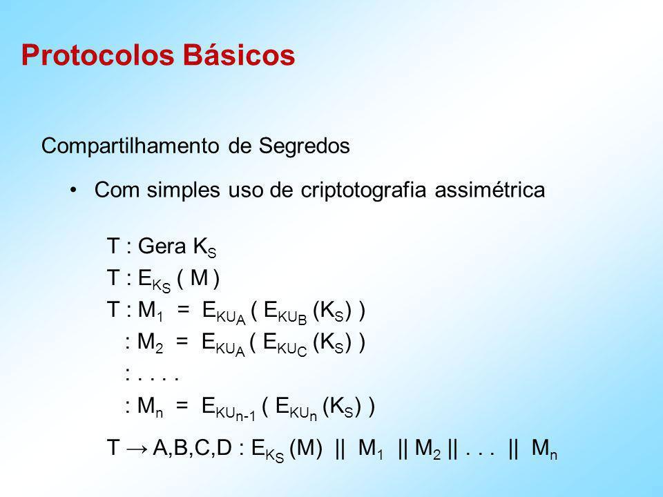 Compartilhamento de Segredos A,B,C,D : E K S (M) || M 1 || M 2 ||...