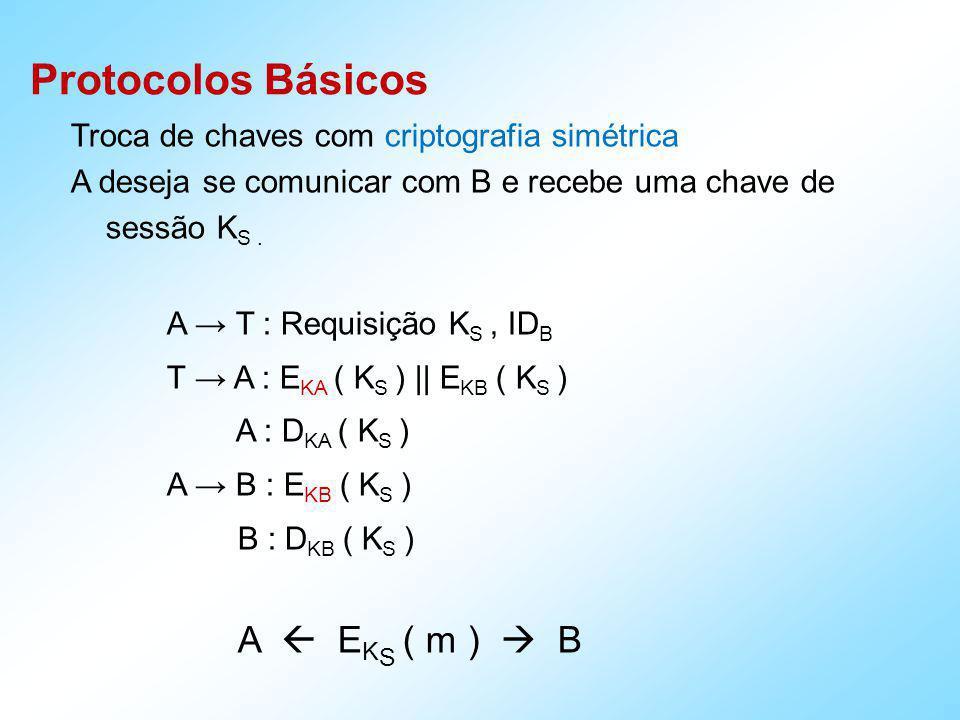 Protocolos Básicos Troca de chaves com criptografia assimétrica A deseja se comunicar com B e recebe uma chave de sessão K S.