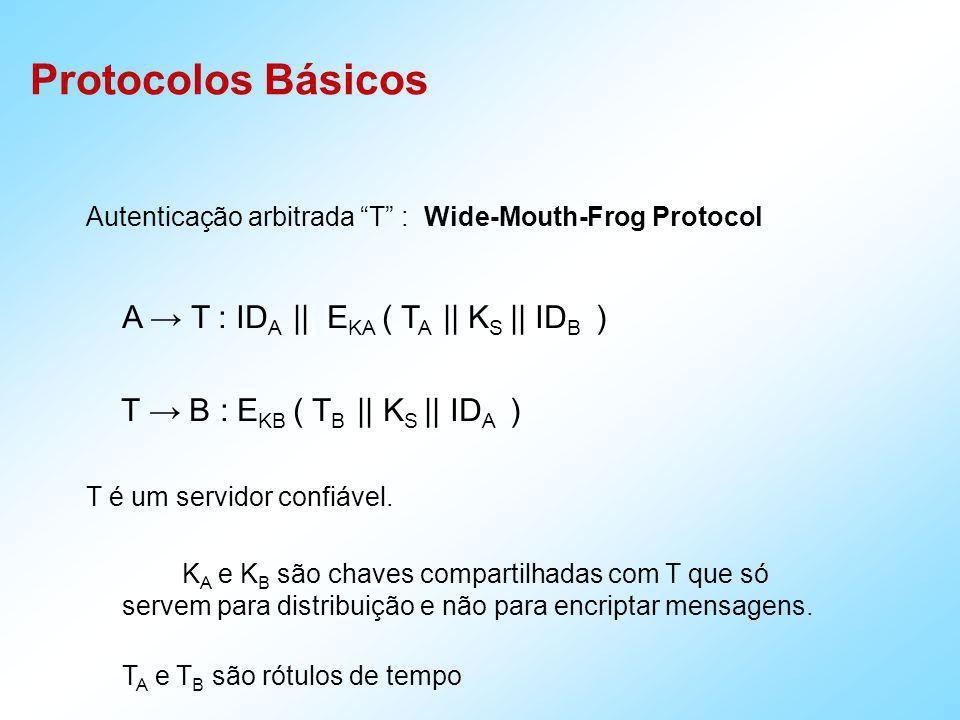 Protocolos Básicos Yahalom A B : ID A || N A B T : ID B || E KB ( ID A,N A,N B ) T A : E KA ( ID B,K S,N A,N B ) || E KB ( ID A,K S ) A B : E KB ( ID A,K S ) || E KS ( N B ) B : D KB ( E KB ( ID A,K S ) ) D KS ( E KS (N B ) ) A e B ficam convencidos que estão falando entre eles e não com uma terceira parte, o atacante Mallory.