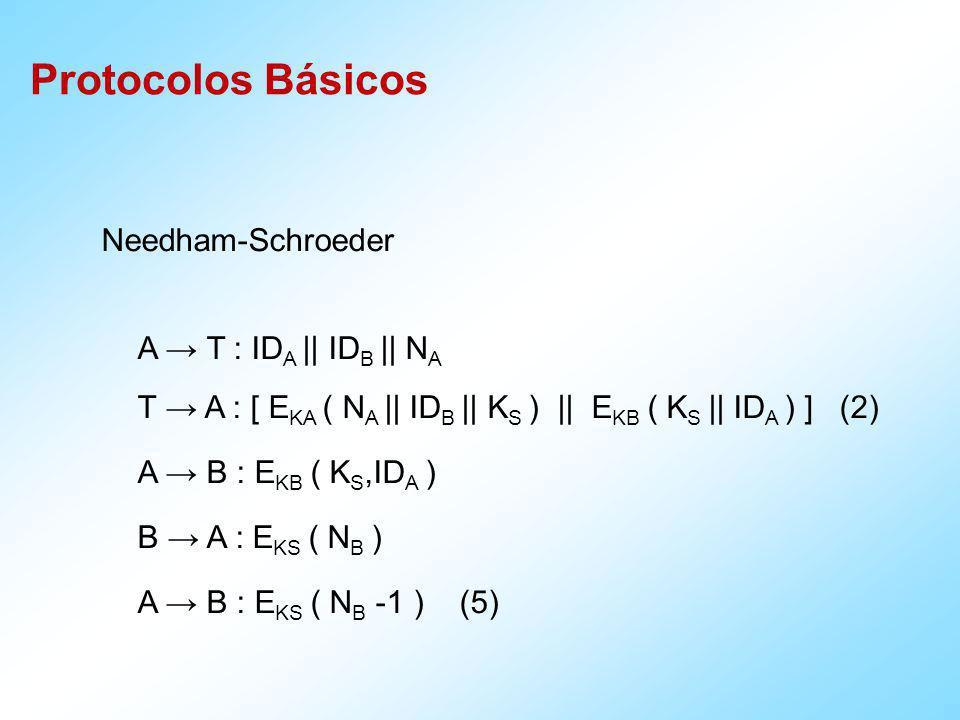 Needham-Schroeder Protocol Tudo em torno de N A, N B, N B -1 é evitar ataques de repetição.