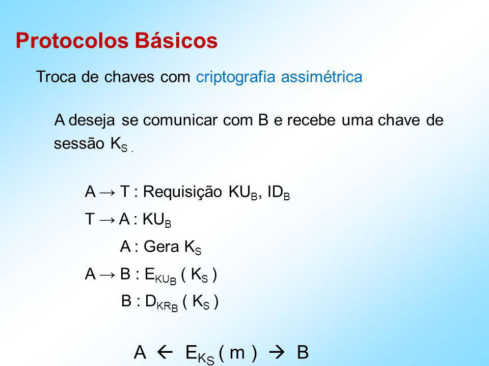 Protocolos Básicos Man-in-the-Middle Attack A B : KU A M : KU A ; M B : KU M B A : KU B M : KU B ; M B : KU M A B : E KU M (m) Alice pensa que tem uma KU B M : E KU M (m) ; M : D KU M (m) ; M : m ; M :> m M : E KU B (m) ; M B : E KU B (m) ; B : D KRB (m) ; B : m B A : E KU M (m) Bob pensa que tem uma KU A M : E KU M (m) ; M : D KR M (m) ; M : m M : E KU A (m) ; M A : E KU A (m)