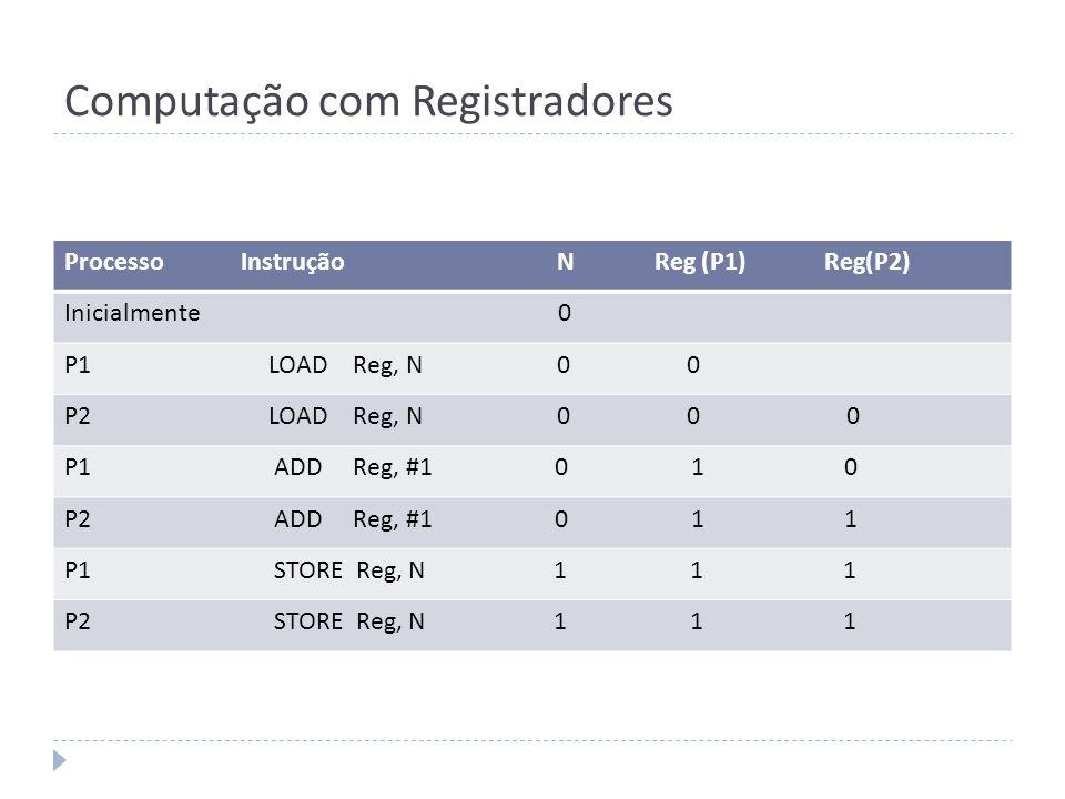 Computação com Registradores Processo Instrução N Reg (P1) Reg(P2) Inicialmente 0 P1 LOAD Reg, N 0 0 P2 LOAD Reg, N 0 0 0 P1 ADD Reg, #1 0 1 0 P2 ADD