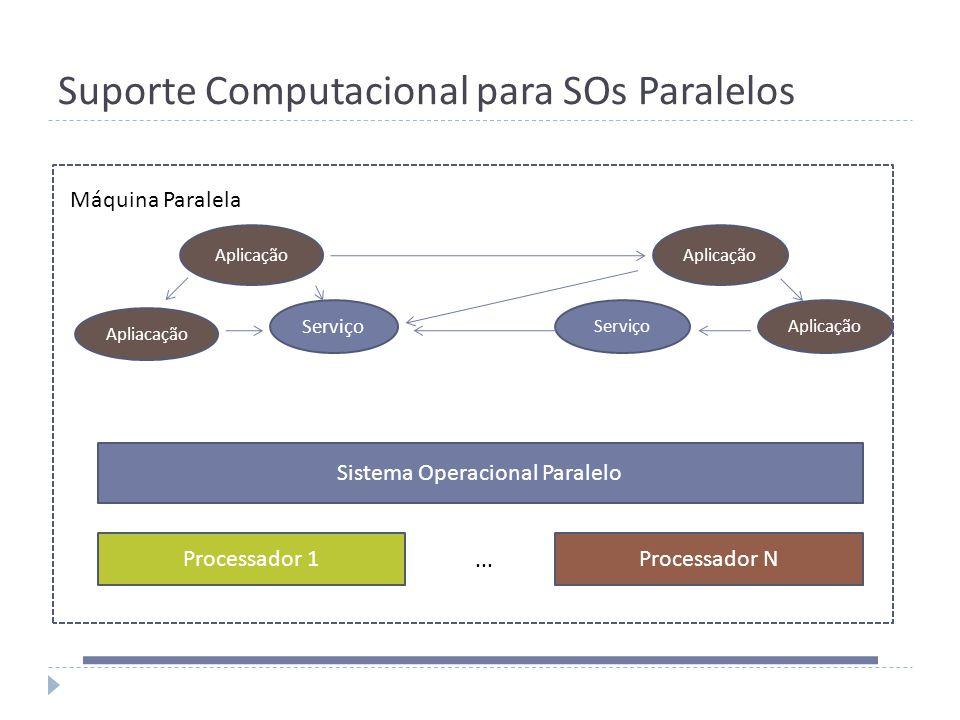 Suporte Computacional para SOs Paralelos Processador 1 Sistema Operacional Paralelo Aplicação ServiçoAplicação Máquina Paralela Apliacação Serviço Pro