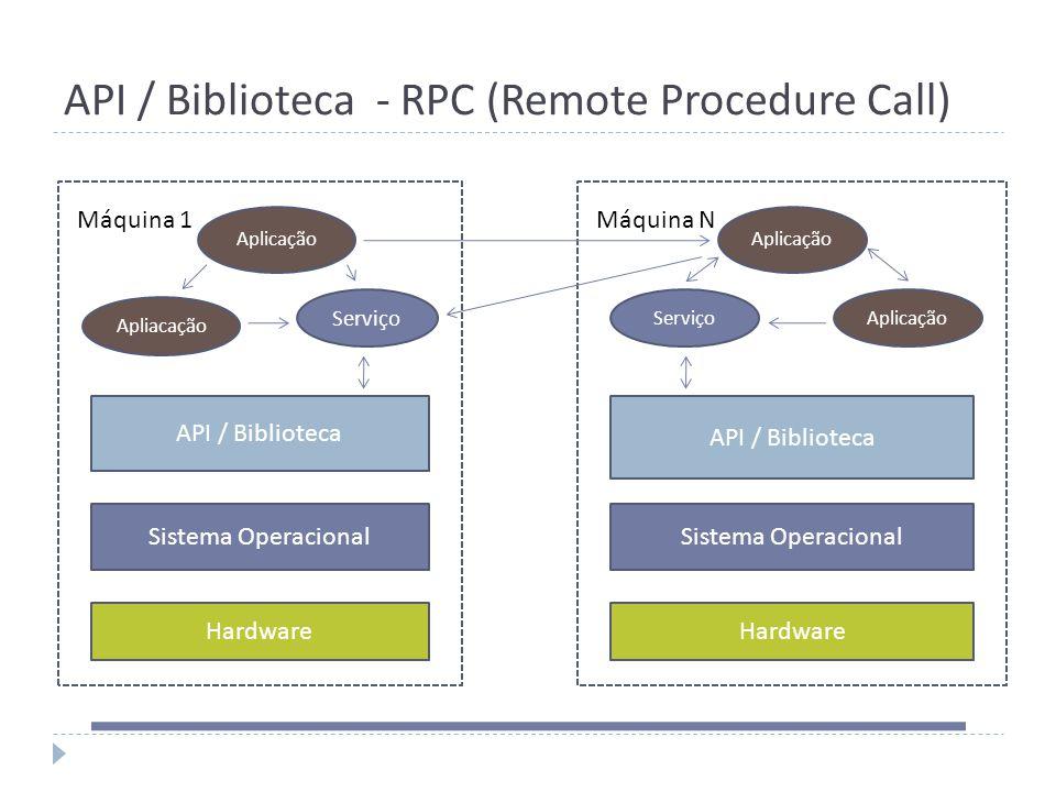 API / Biblioteca - RPC (Remote Procedure Call) Hardware Sistema Operacional Aplicação API / Biblioteca Aplicação ServiçoAplicação Máquina 1Máquina N A