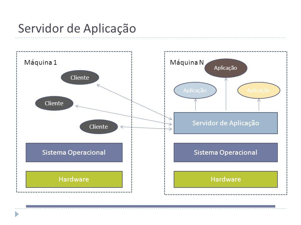 Servidor de Aplicação Hardware Sistema Operacional Cliente Servidor de Aplicação Aplicação Máquina 1Máquina N