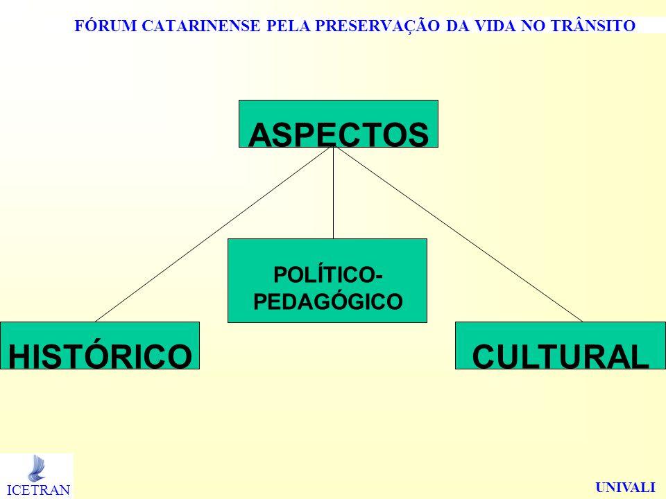 FÓRUM CATARINENSE PELA PRESERVAÇÃO DA VIDA NO TRÂNSITO ASPECTOSHISTÓRICO POLÍTICO- PEDAGÓGICO CULTURAL ICETRAN UNIVALI