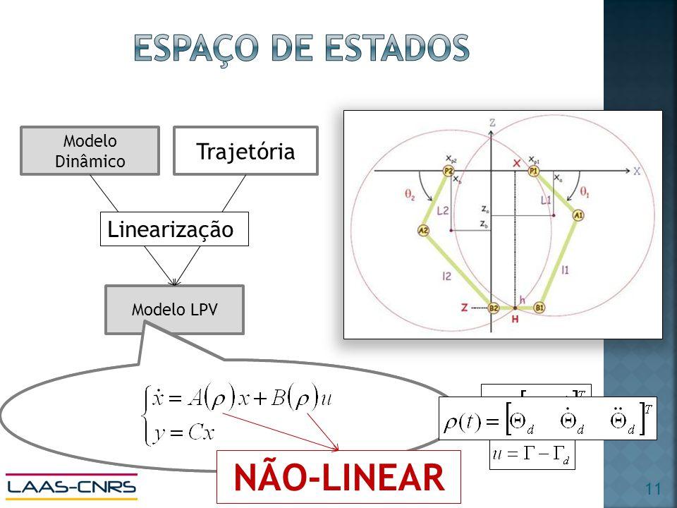 Modelo LPV Modelo Dinâmico Trajetória Linearização NÃO-LINEAR 11