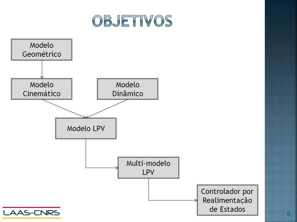 Modelo Geométrico Modelo Dinâmico Modelo Cinemático Modelo LPV Multi-modelo LPV Controlador por Realimentação de Estados 6