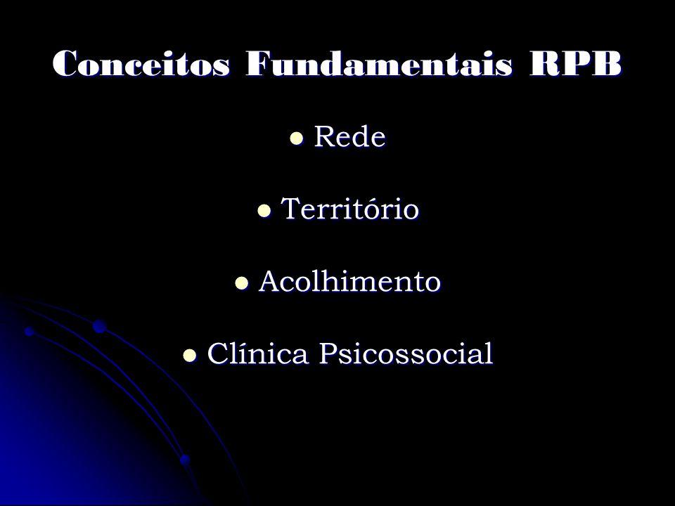 Conceitos Fundamentais RPB Rede Rede Território Território Acolhimento Acolhimento Clínica Psicossocial Clínica Psicossocial