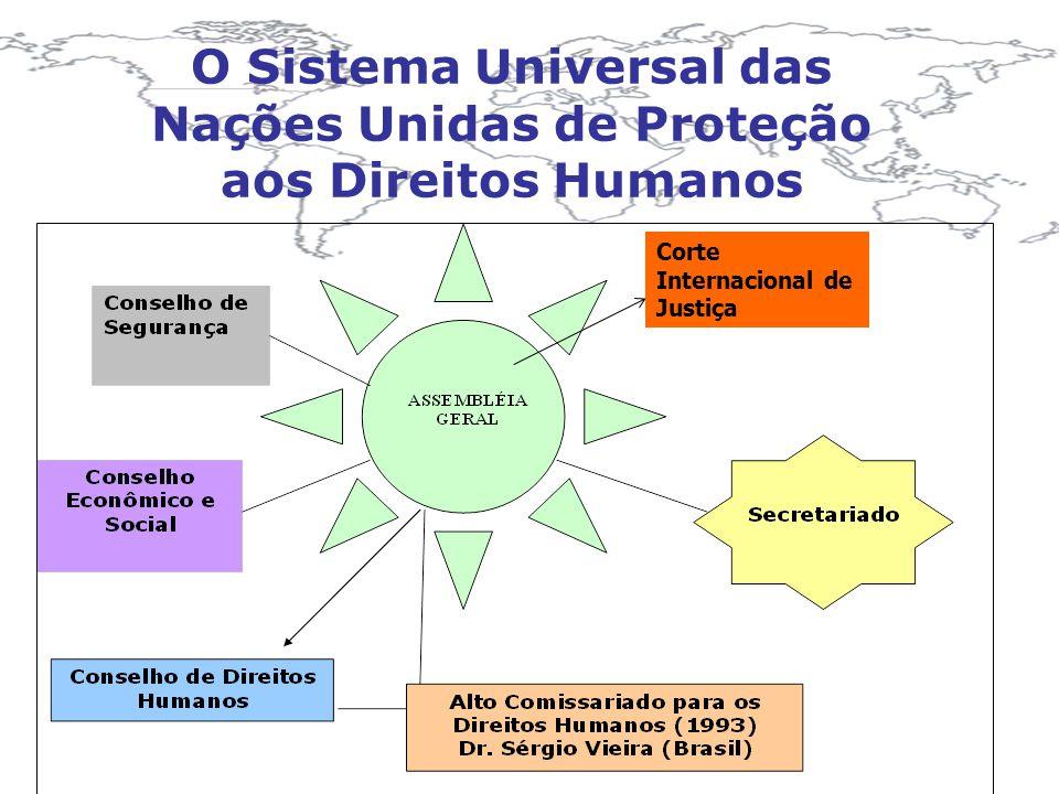O Sistema Universal das Nações Unidas de Proteção aos Direitos Humanos Conselho de Direitos Humanos * Subcomissões temáticas * Herança da Comissão de Direitos Humanos * Competência para interpretar a Declaração Universal de 1948 * Competência para interpretar as demais convenções sobre DDHH da ONU * Participação nas ações humanitárias Apoio do Alto Comissariado para os Direitos Humanos (1993)- Herança da atuação de Dr.