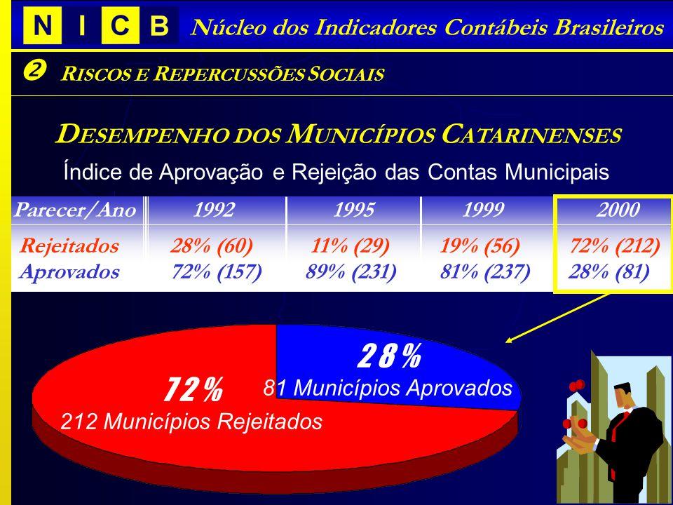 I NTRODUÇÃO SOBRE A L EI DE R ESPONSABILIDADE F ISCAL Núcleo dos Indicadores Contábeis Brasileiros R ISCOS E R EPERCUSSÕES S OCIAIS D ESEMPENHO DOS M UNICÍPIOS C ATARINENSES Índice de Aprovação e Rejeição das Contas Municipais 7 2 % 212 Municípios Rejeitados 2 8 % 81 Municípios Aprovados Parecer/Ano 1992 1995 1999 2000 Rejeitados 28% (60) 11% (29) 19% (56) 72% (212) Aprovados 72% (157) 89% (231) 81% (237) 28% (81)