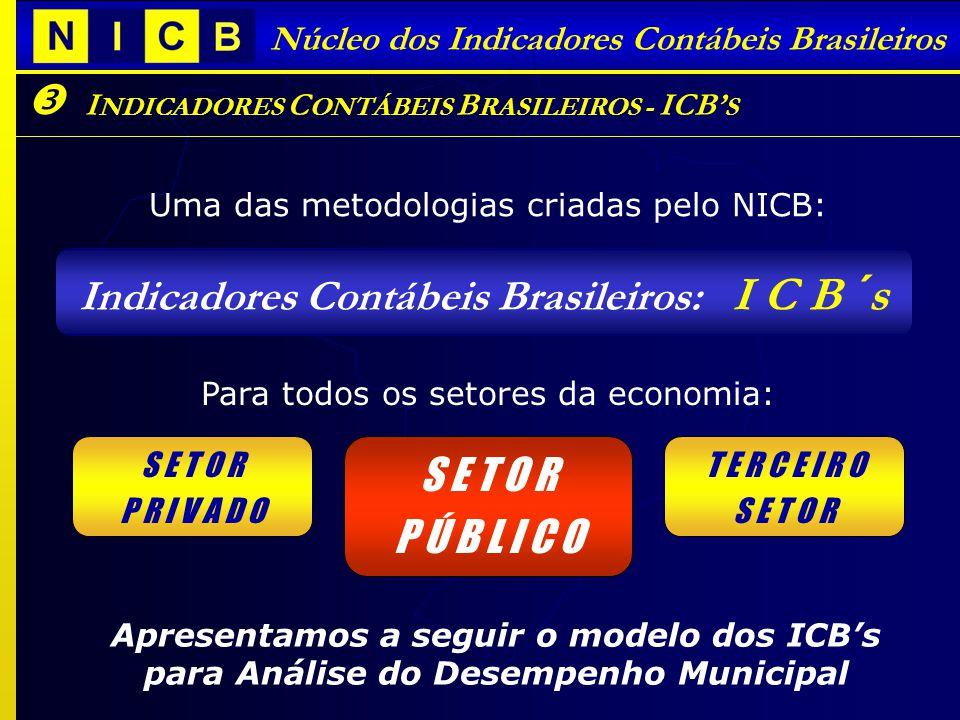 R ISCOS E R EPERCUSSÕES S OCIAIS I NDICADORES C ONTÁBEIS B RASILEIROS - ICB S Núcleo dos Indicadores Contábeis Brasileiros Uma das metodologias criadas pelo NICB: Indicadores Contábeis Brasileiros: I C B ´s S E T O R P R I V A D O Para todos os setores da economia: T E R C E I R O S E T O R P Ú B L I C O S E T O R P Ú B L I C O Apresentamos a seguir o modelo dos ICBs para Análise do Desempenho Municipal