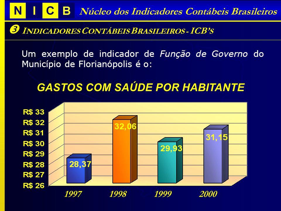 I NDICADORES C ONTÁBEIS B RASILEIROS - ICB S Núcleo dos Indicadores Contábeis Brasileiros Um exemplo de indicador de Função de Governo do Município de Florianópolis é o: GASTOS COM SAÚDE POR HABITANTE 1997 1998 1999 2000