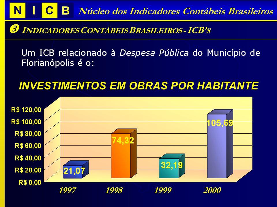 I NDICADORES C ONTÁBEIS B RASILEIROS - ICB S Núcleo dos Indicadores Contábeis Brasileiros Um ICB relacionado à Despesa Pública do Município de Florianópolis é o: INVESTIMENTOS EM OBRAS POR HABITANTE 1997 1998 1999 2000