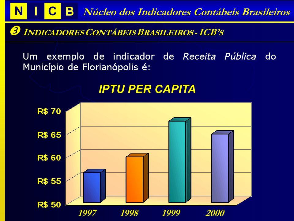 I NDICADORES C ONTÁBEIS B RASILEIROS - ICB S Núcleo dos Indicadores Contábeis Brasileiros Um exemplo de indicador de Receita Pública do Município de Florianópolis é: 1997199819992000 IPTU PER CAPITA