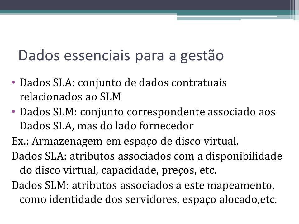 Dados essenciais para a gestão Dados SLA: conjunto de dados contratuais relacionados ao SLM Dados SLM: conjunto correspondente associado aos Dados SLA