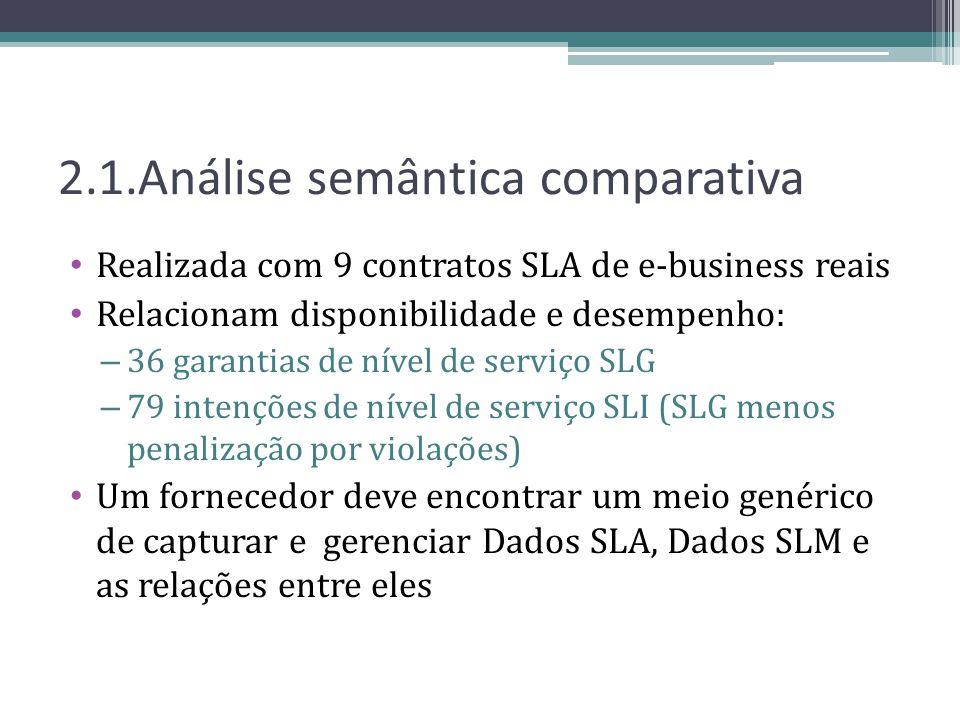 2.1.Análise semântica comparativa Realizada com 9 contratos SLA de e-business reais Relacionam disponibilidade e desempenho: – 36 garantias de nível d