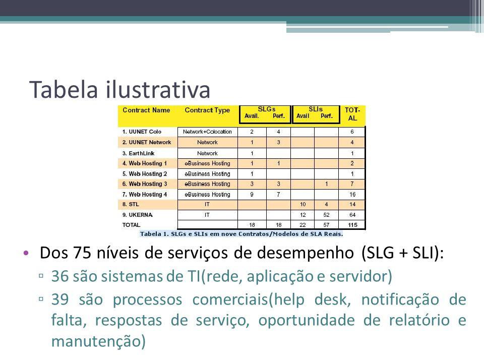 Tabela ilustrativa Dos 75 níveis de serviços de desempenho (SLG + SLI): 36 são sistemas de TI(rede, aplicação e servidor) 39 são processos comerciais(