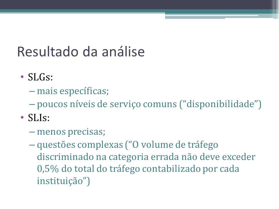 Resultado da análise SLGs: – mais específicas; – poucos níveis de serviço comuns (disponibilidade) SLIs: – menos precisas; – questões complexas (O vol