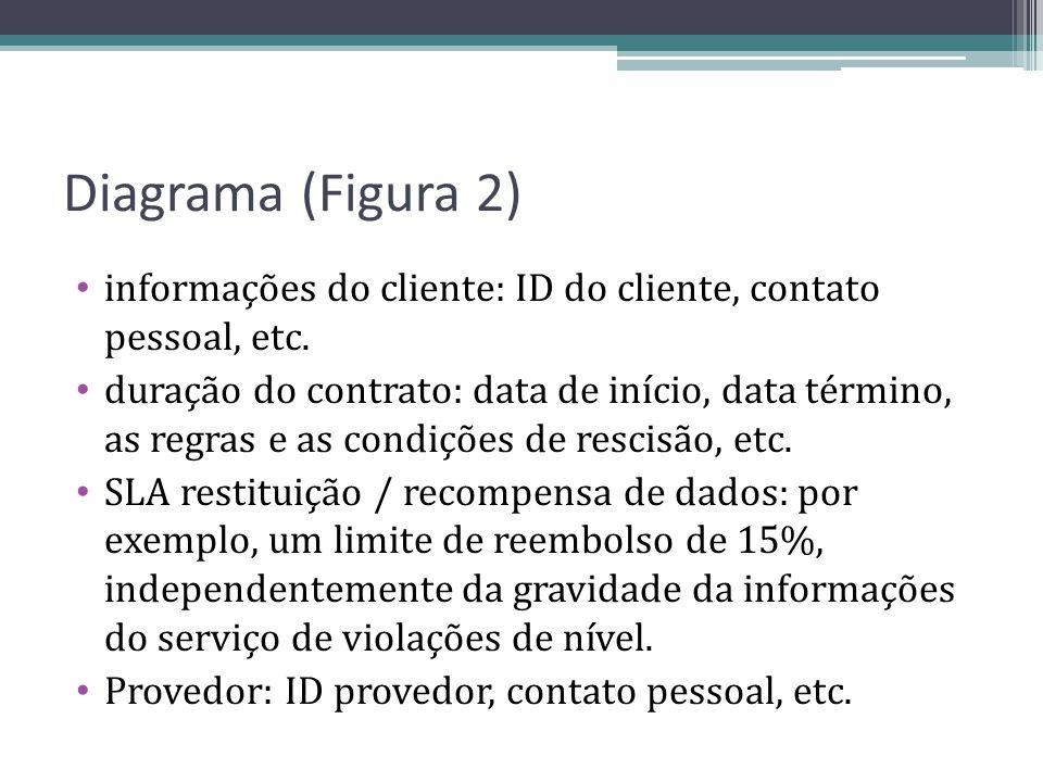 Diagrama (Figura 2) informações do cliente: ID do cliente, contato pessoal, etc. duração do contrato: data de início, data término, as regras e as con
