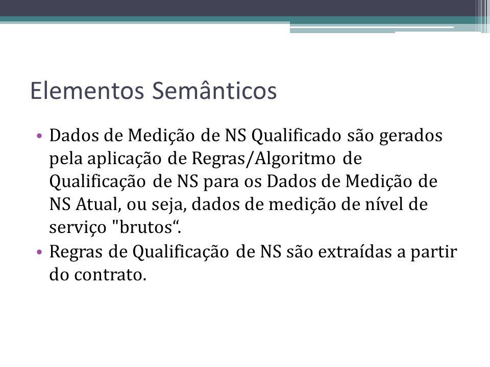Elementos Semânticos Dados de Medição de NS Qualificado são gerados pela aplicação de Regras/Algoritmo de Qualificação de NS para os Dados de Medição