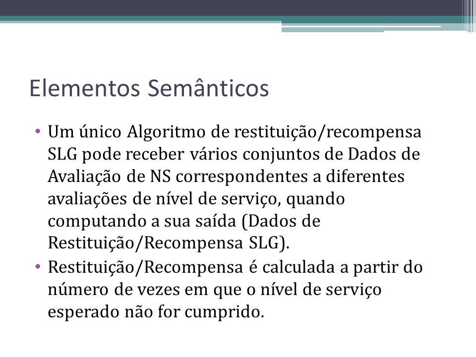 Elementos Semânticos Um único Algoritmo de restituição/recompensa SLG pode receber vários conjuntos de Dados de Avaliação de NS correspondentes a dife