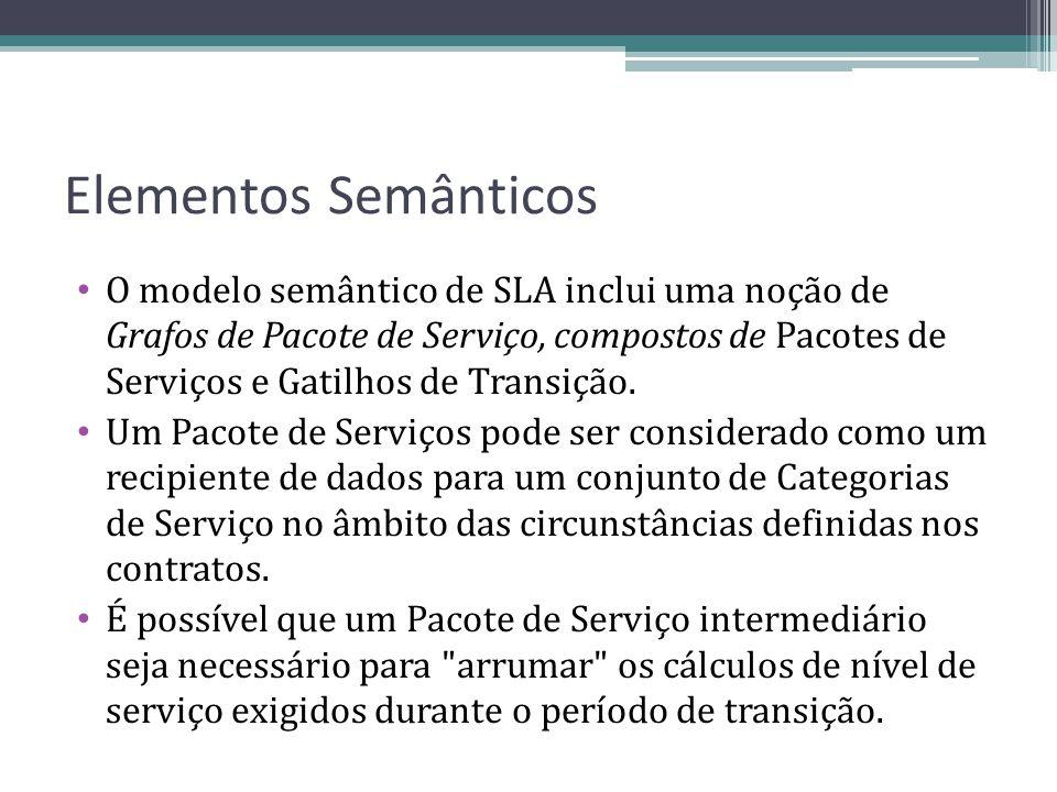 Elementos Semânticos O modelo semântico de SLA inclui uma noção de Grafos de Pacote de Serviço, compostos de Pacotes de Serviços e Gatilhos de Transiç