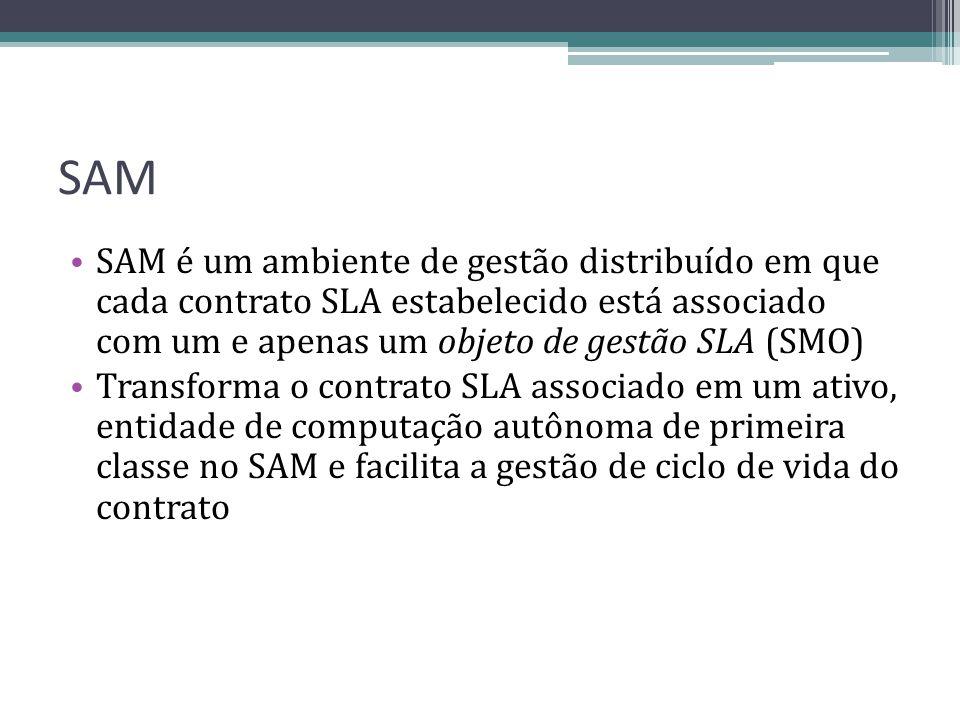 SAM SAM é um ambiente de gestão distribuído em que cada contrato SLA estabelecido está associado com um e apenas um objeto de gestão SLA (SMO) Transfo