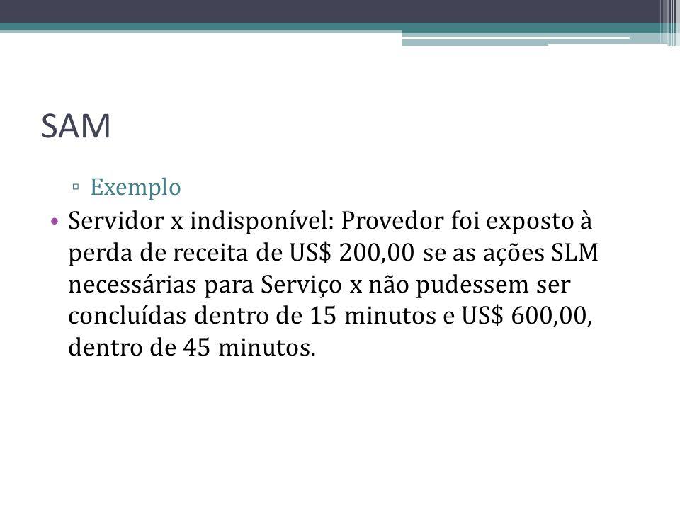 SAM Exemplo Servidor x indisponível: Provedor foi exposto à perda de receita de US$ 200,00 se as ações SLM necessárias para Serviço x não pudessem ser