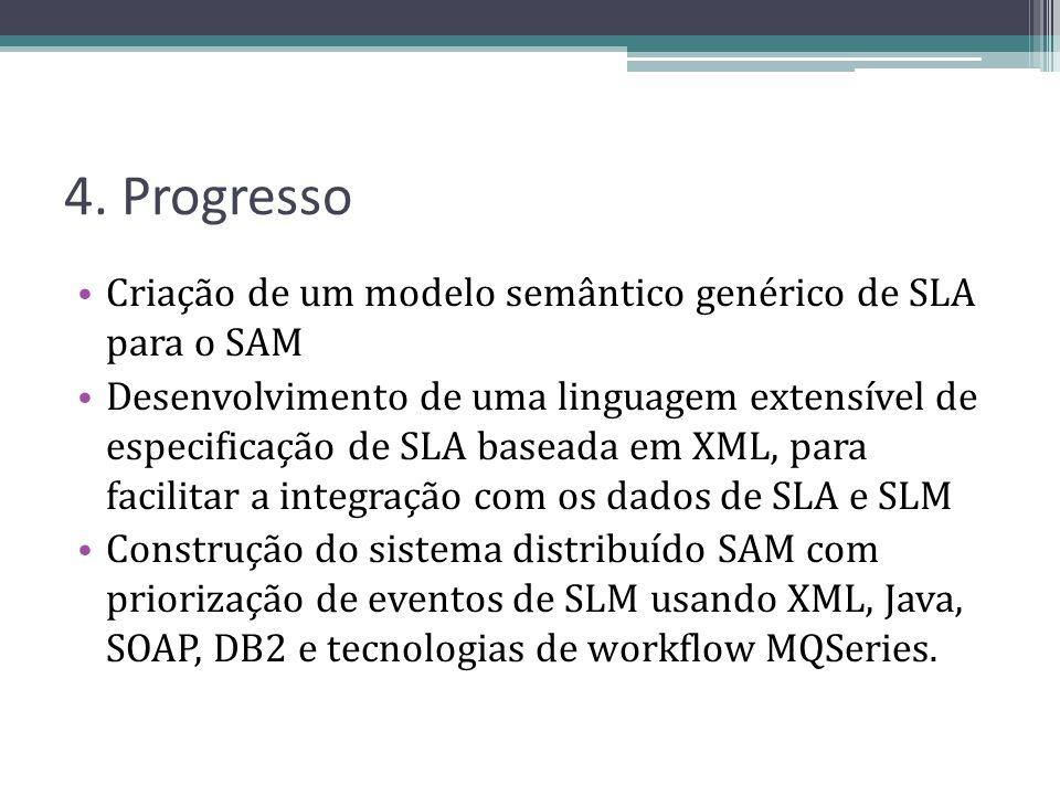 4. Progresso Criação de um modelo semântico genérico de SLA para o SAM Desenvolvimento de uma linguagem extensível de especificação de SLA baseada em