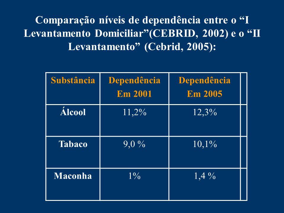 Comparação níveis de dependência entre o I Levantamento Domiciliar(CEBRID, 2002) e o II Levantamento (Cebrid, 2005): SubstânciaDependência Em 2001 Dependência Em 2005 Álcool11,2%12,3% Tabaco9,0 %10,1% Maconha1%1,4 %