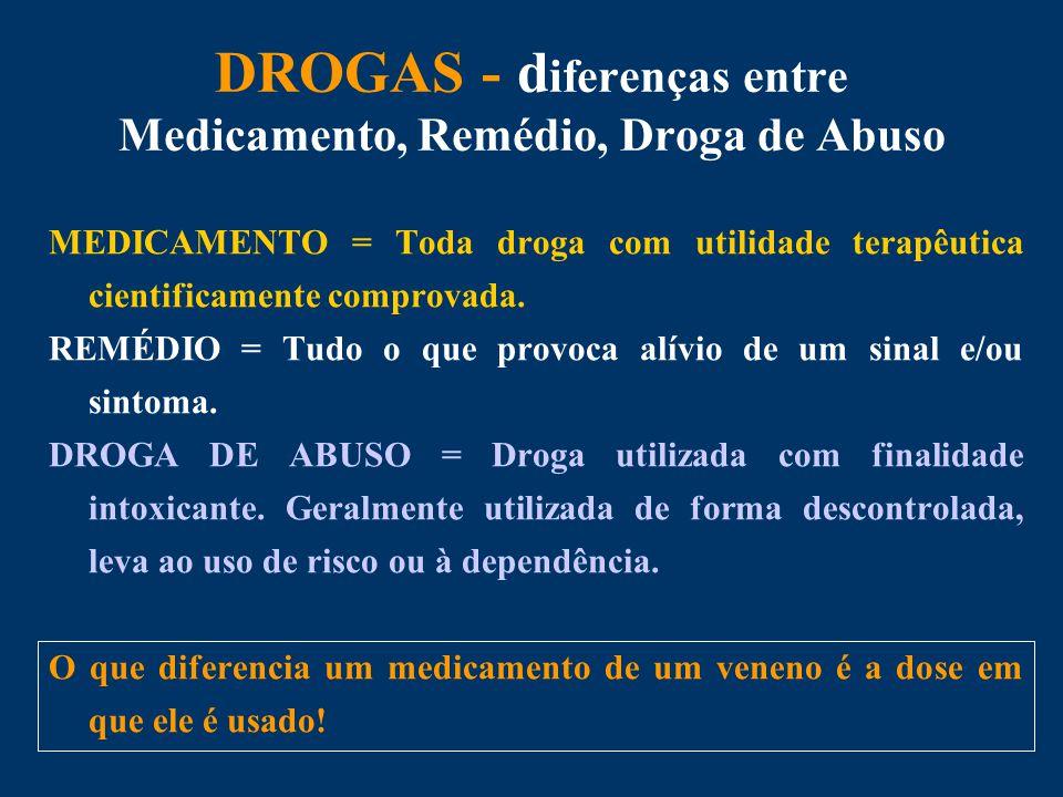 DROGAS - d iferenças entre Medicamento, Remédio, Droga de Abuso MEDICAMENTO = Toda droga com utilidade terapêutica cientificamente comprovada.