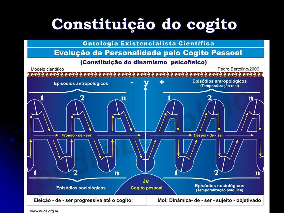 Constituição do cogito