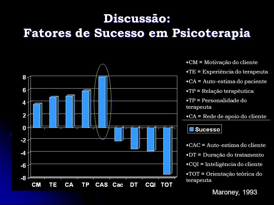 Discussão: Fatores de Sucesso em Psicoterapia CM = Motivação do cliente TE = Experiência do terapeuta CA = Auto-estima do paciente TP = Relação terapê