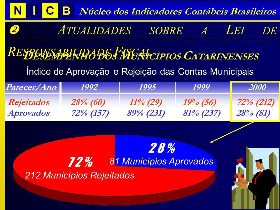 I NTRODUÇÃO SOBRE A L EI DE R ESPONSABILIDADE F ISCAL Núcleo dos Indicadores Contábeis Brasileiros A TUALIDADES SOBRE A L EI DE R ESPONSABILIDADE F IS