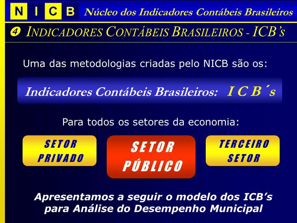 A P ARTICIPAÇÃO DAS U NIVERSIDADES I NDICADORES C ONTÁBEIS B RASILEIROS - ICBs Núcleo dos Indicadores Contábeis Brasileiros Uma das metodologias criadas pelo NICB são os: Indicadores Contábeis Brasileiros: I C B ´s S E T O R P R I V A D O Para todos os setores da economia: T E R C E I R O S E T O R P Ú B L I C O S E T O R P Ú B L I C O Apresentamos a seguir o modelo dos ICBs para Análise do Desempenho Municipal