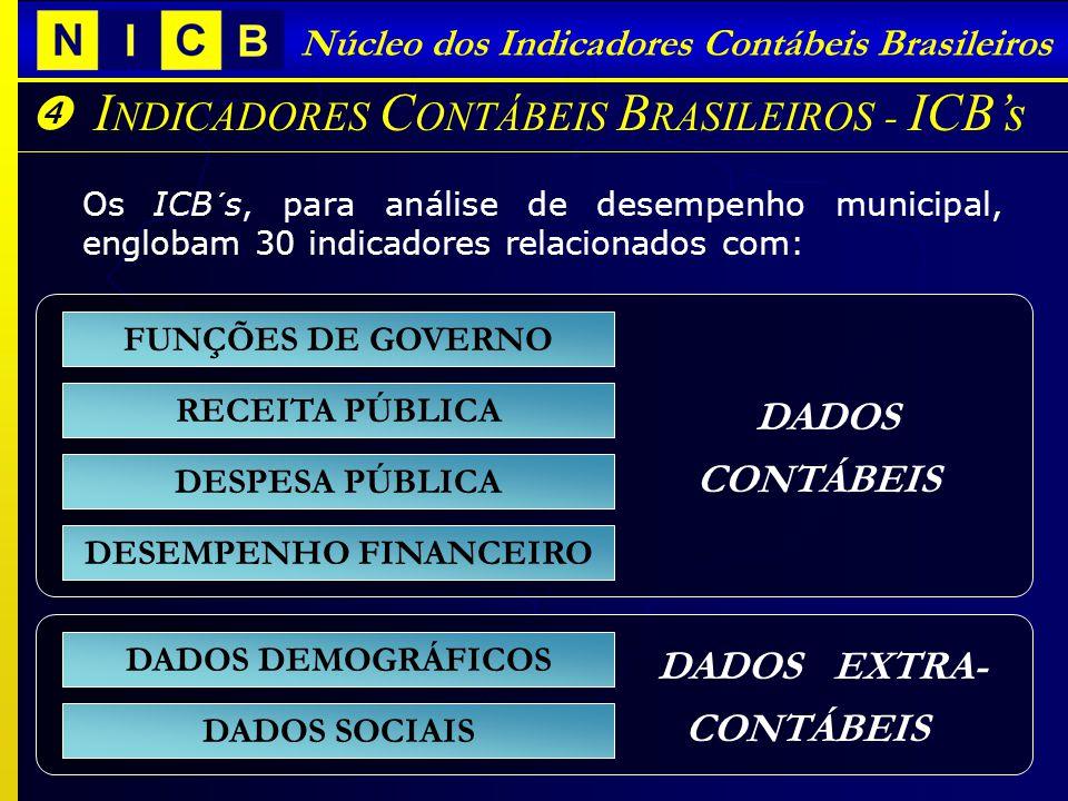 I NDICADORES C ONTÁBEIS B RASILEIROS - ICBs Núcleo dos Indicadores Contábeis Brasileiros Os ICB´s, para análise de desempenho municipal, englobam 30 i