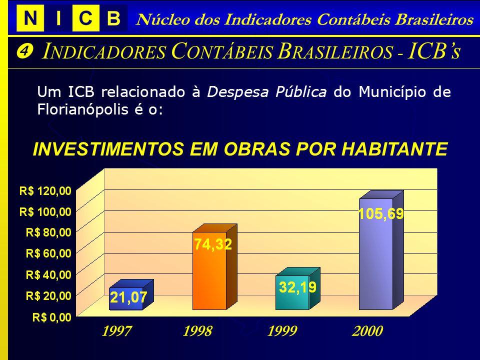 I NDICADORES C ONTÁBEIS B RASILEIROS - ICBs Núcleo dos Indicadores Contábeis Brasileiros Um ICB relacionado à Despesa Pública do Município de Florianópolis é o: INVESTIMENTOS EM OBRAS POR HABITANTE 1997 1998 1999 2000