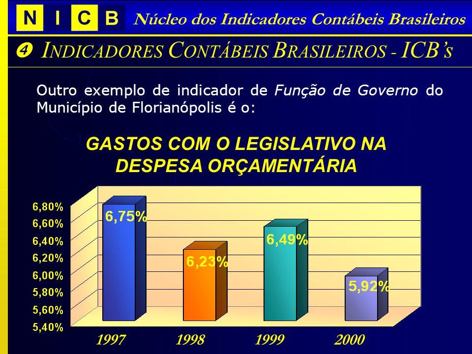 I NDICADORES C ONTÁBEIS B RASILEIROS - ICBs Núcleo dos Indicadores Contábeis Brasileiros Outro exemplo de indicador de Função de Governo do Município