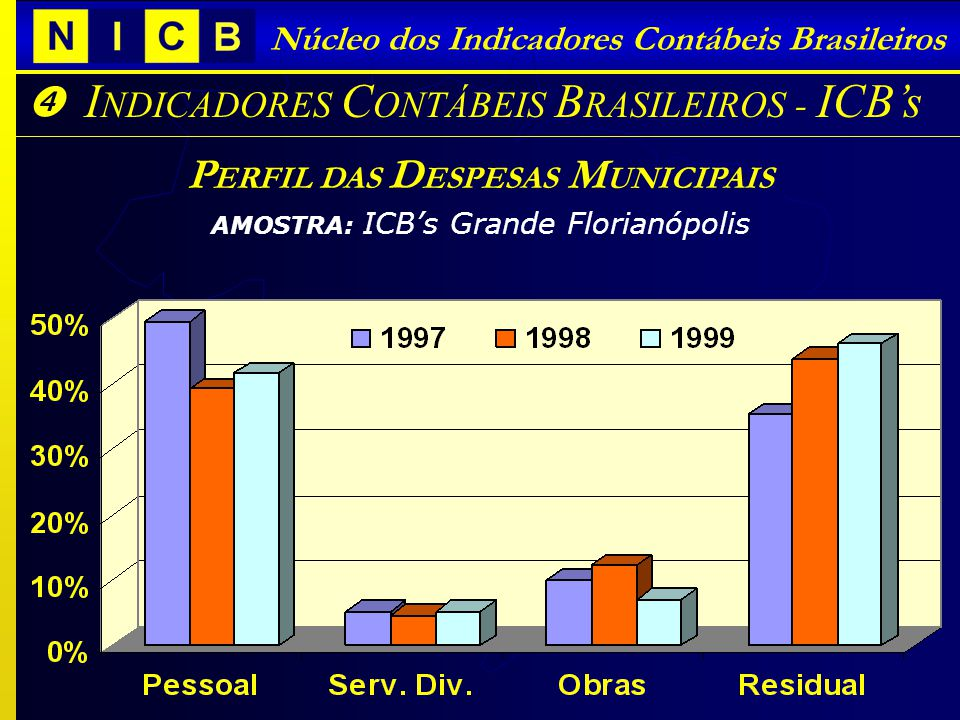 I NDICADORES C ONTÁBEIS B RASILEIROS - ICBs Núcleo dos Indicadores Contábeis Brasileiros P ERFIL DAS D ESPESAS M UNICIPAIS AMOSTRA: ICBs Grande Floria